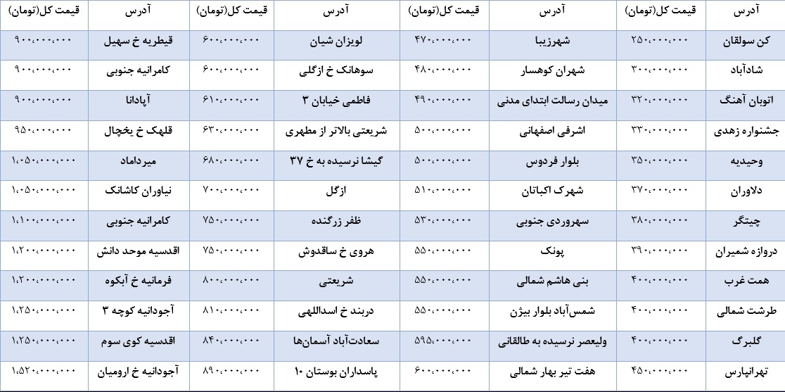 قیمت خانه تهران