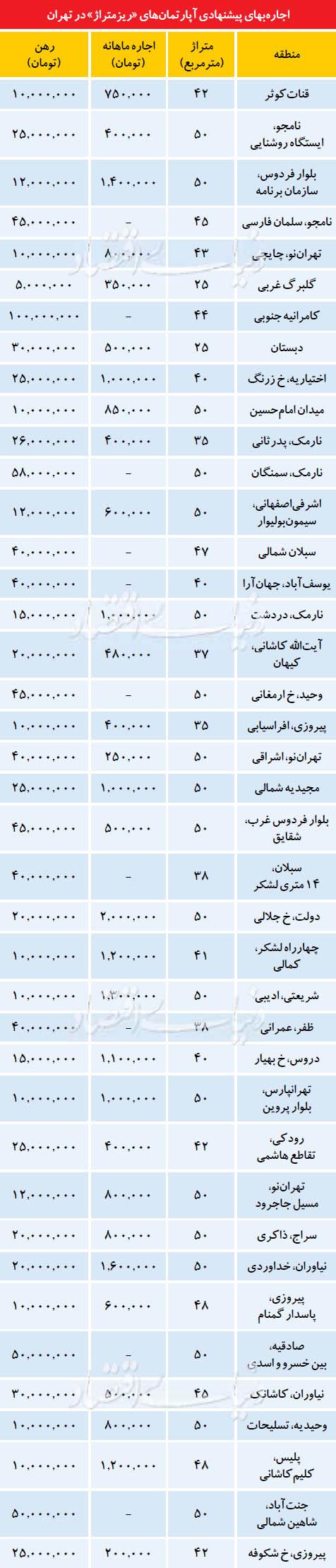 اجارهبهای پیشنهادی آپارتمانهای ریزمتراژ در تهران + جدول