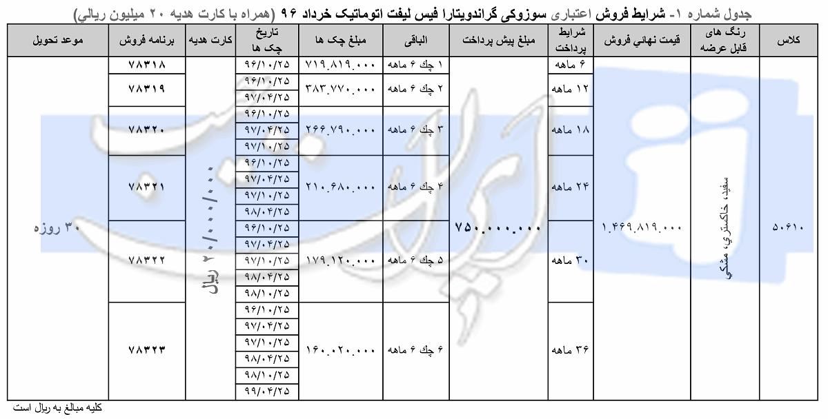 شرایط فروش نقدی و اقساطی سوزوکی ویتارا فیسلیفت - خرداد 96