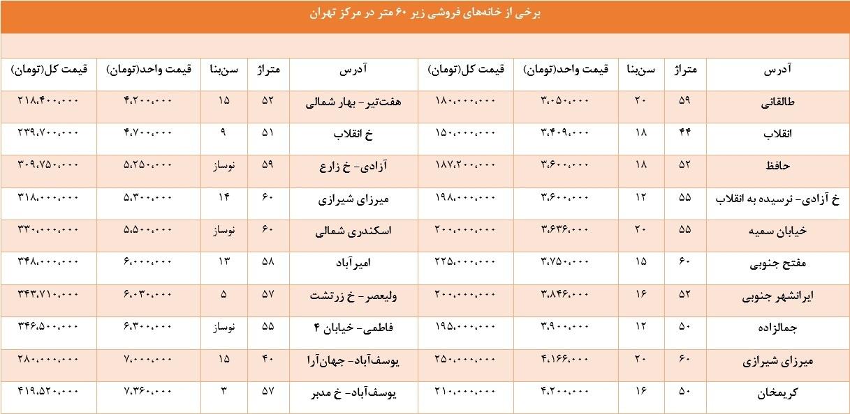 قیمت خانههای تهران
