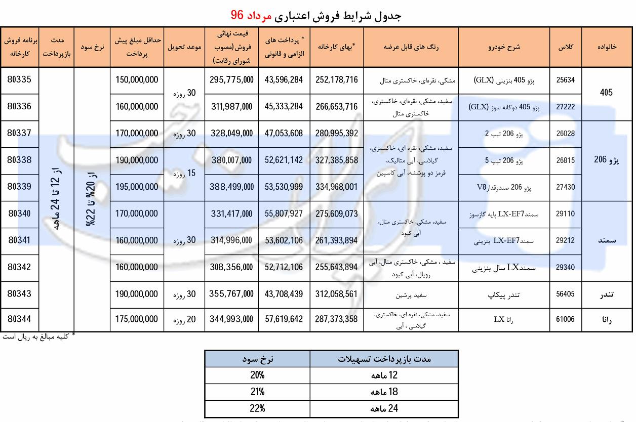 فروش اقساطی ایران خودرو