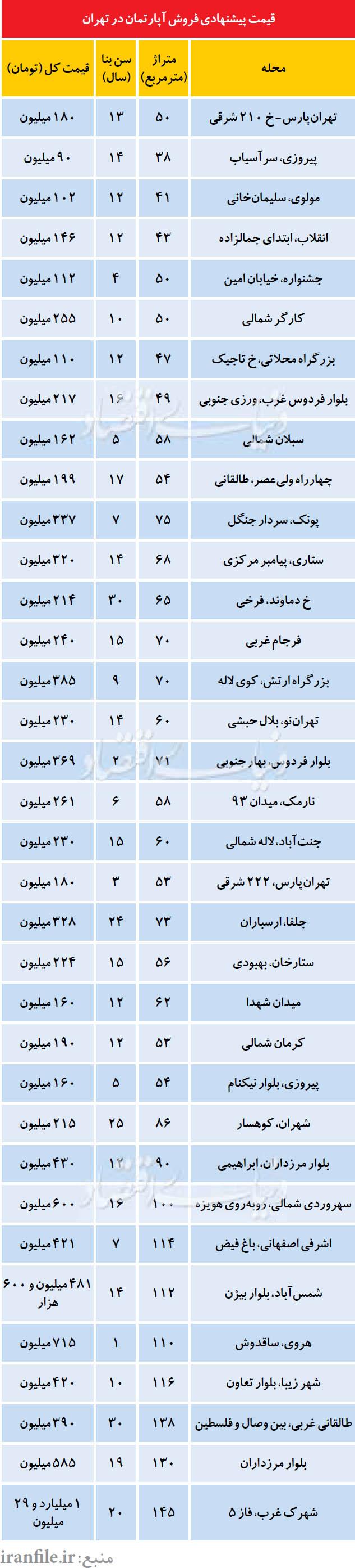 پیشنهادات جدید در بازار مسکن تهران + جدول