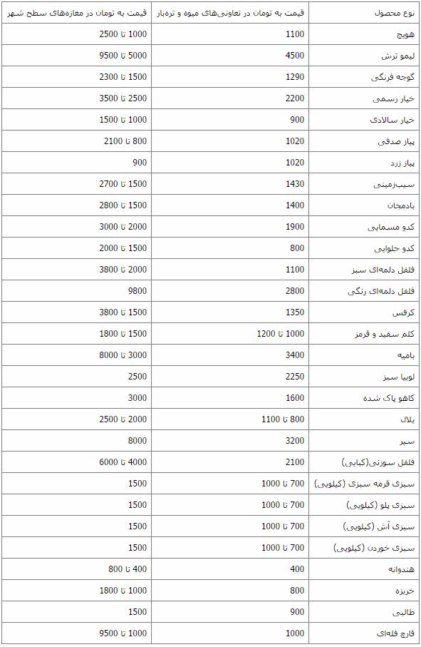 قیمت انواع صیفی و سبزیجات در بازار تهران