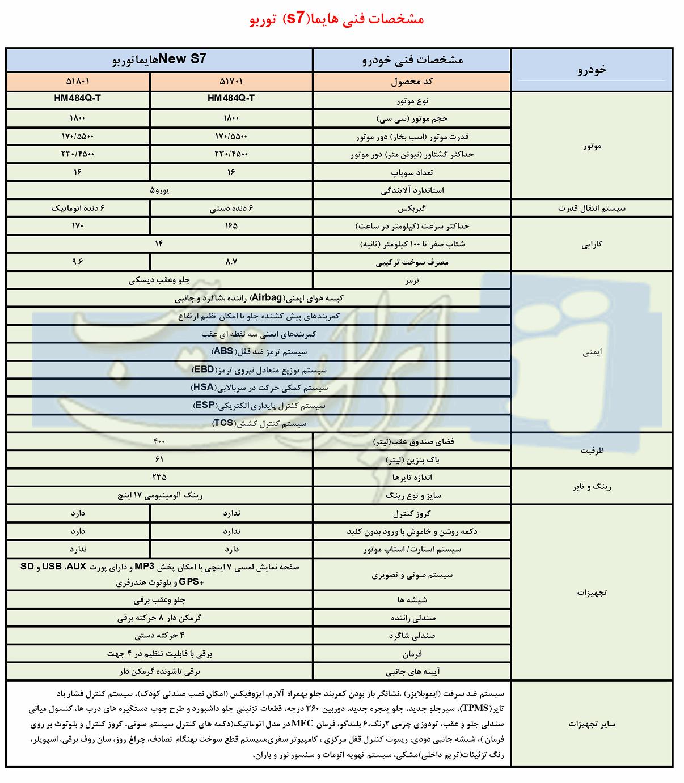مشخصات کامل فنی هایما S7 توربو در ایران