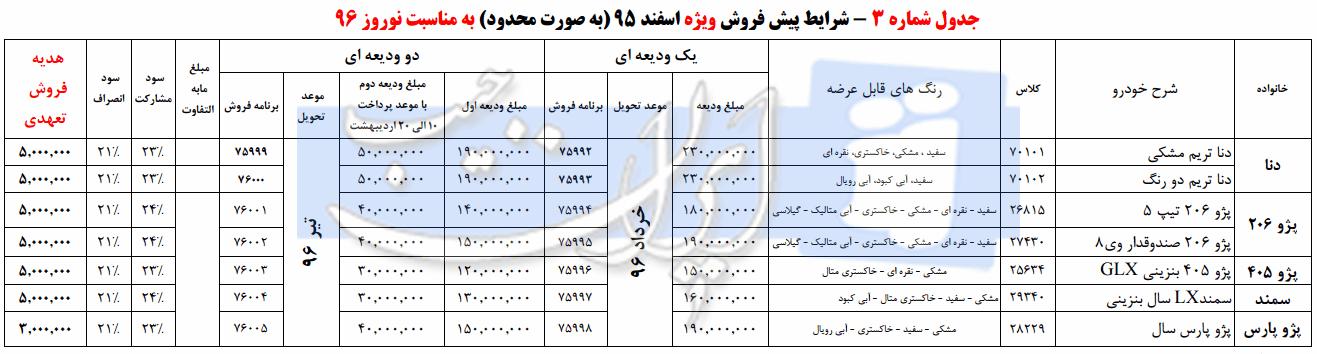 پیش فروش نوروزی محصولات ایران خودرو - اسفند 95