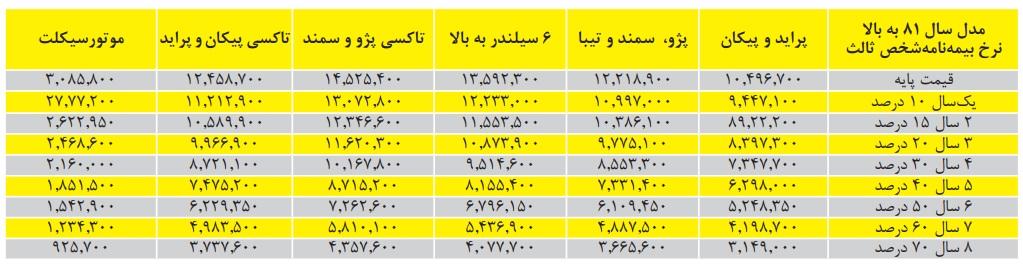 جدول آخرین قیمتهای بیمه شخص ثالث خودرو