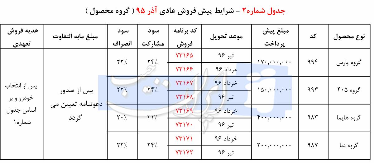 شرایط پیش فروش کلیه محصولات شرکت ایران خودرو - آذر 95