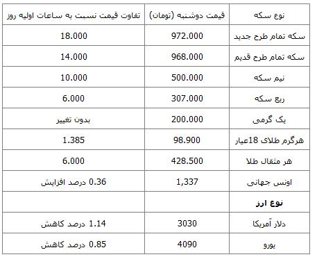 قیمت روز دلار 9 مهر