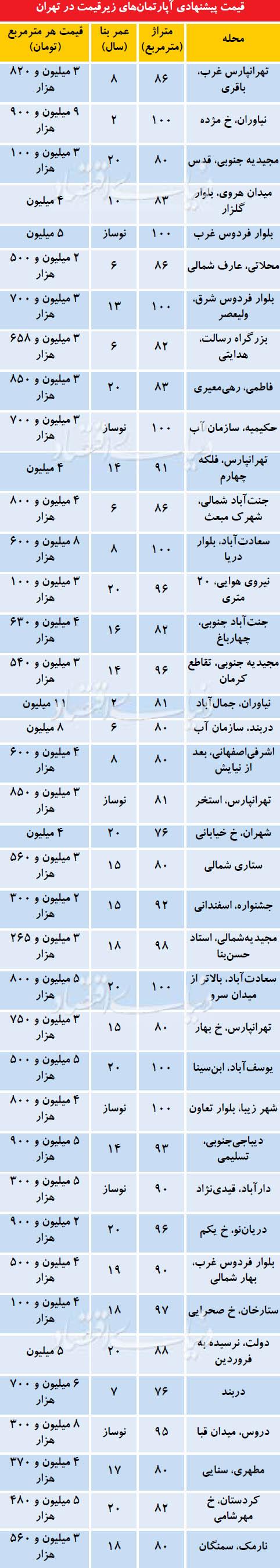 لیست آپارتمانهای ارزان قیمت در تهران