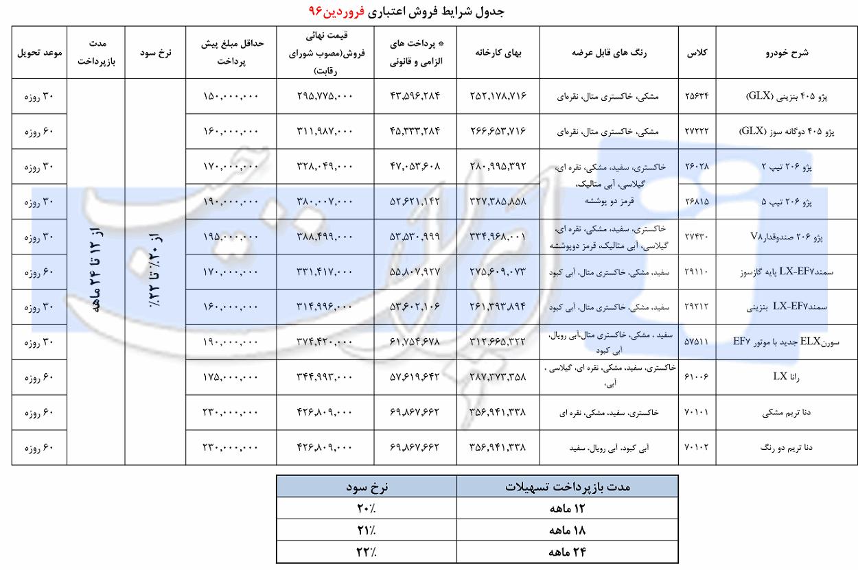 شرایط فروش اقساطی محصولات ایران خودرو - فروردین 96