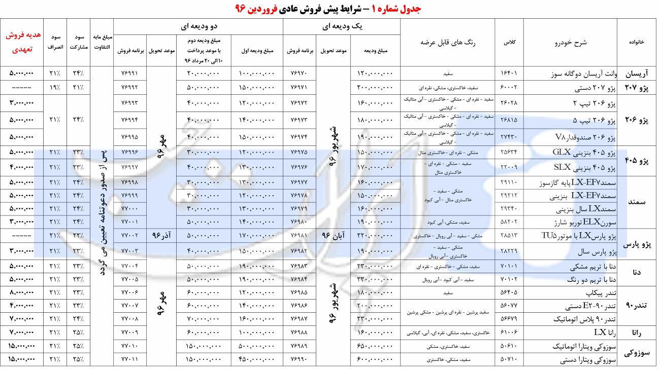 شرایط پیش فروش کلیه محصولات ایران خودرو - فروردین 96