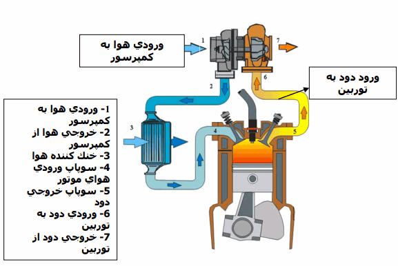 مشخصات سمند سورن قیمت محصولات ایران خودرو قیمت سمند سورن توربو شارژ قیمت سمند سورن ELX