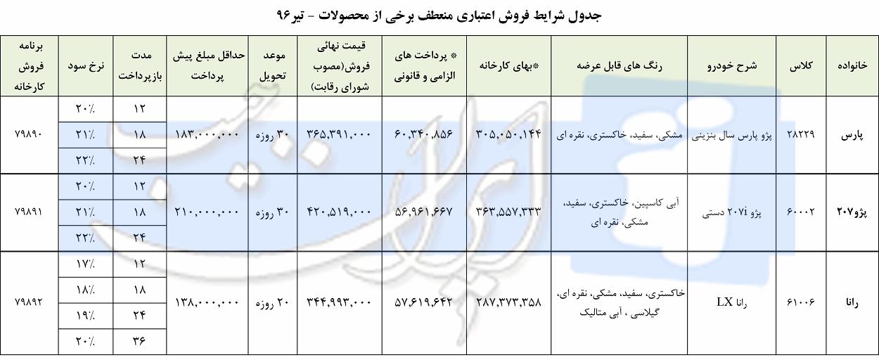 شرایط جدید فروش اقساطی پژو پارس ، رانا و پژو 207