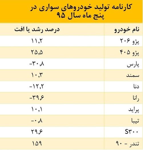 آمار تولید خودرو در ایران