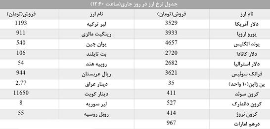 قیمت کرون نروژ در بازار تهران