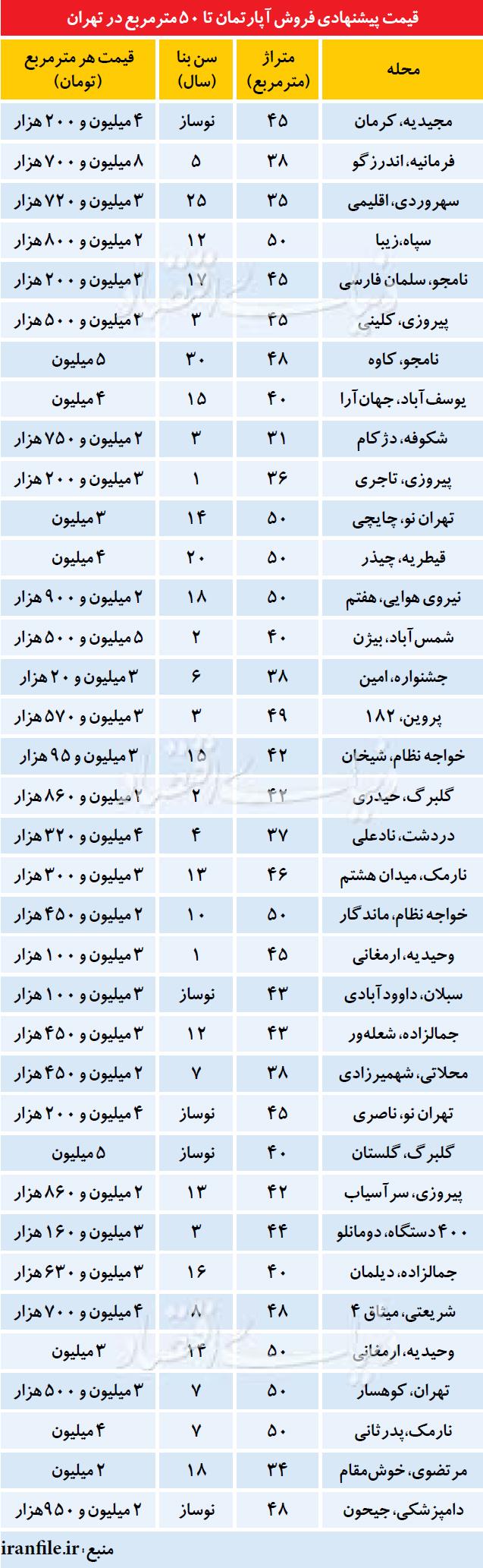قیمت پیشنهادی فروش آپارتمان تا 50 متر مربع در تهران