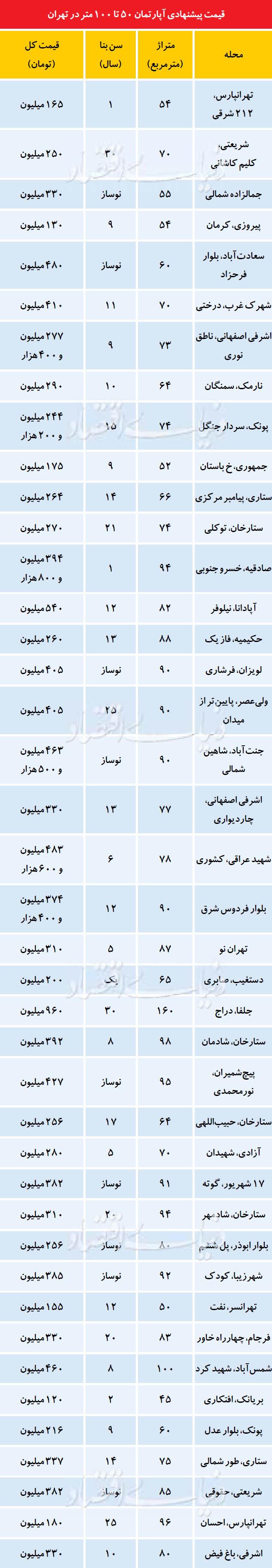 قیمت پیشنهادی آپارتمان 50 تا 100 متر در تهران + جدول