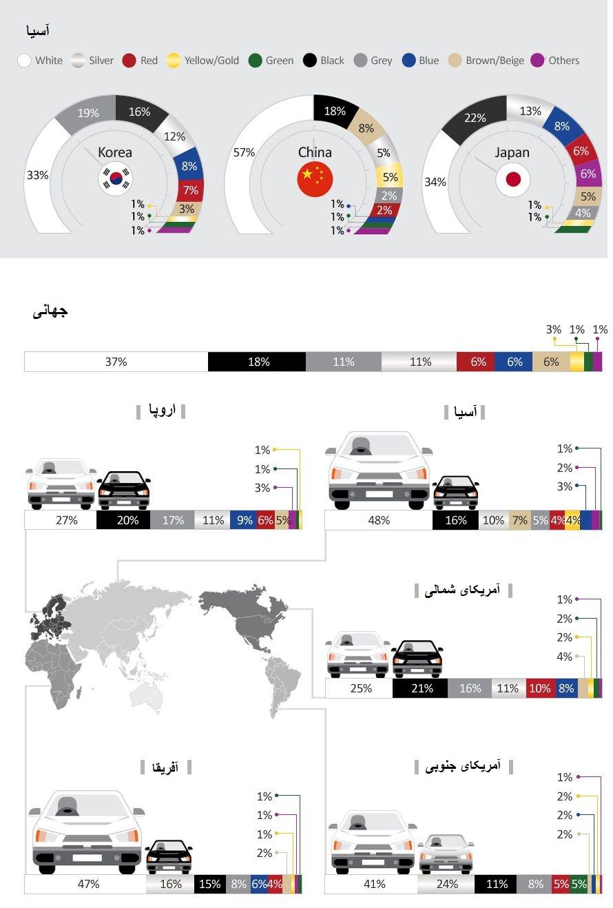 معرفی محبوبترین رنگهای خودرو در جهان به تفکیک قاره