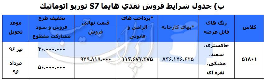 جدول شرایط فروش نقدی ھایما S7 توربو اتوماتیک