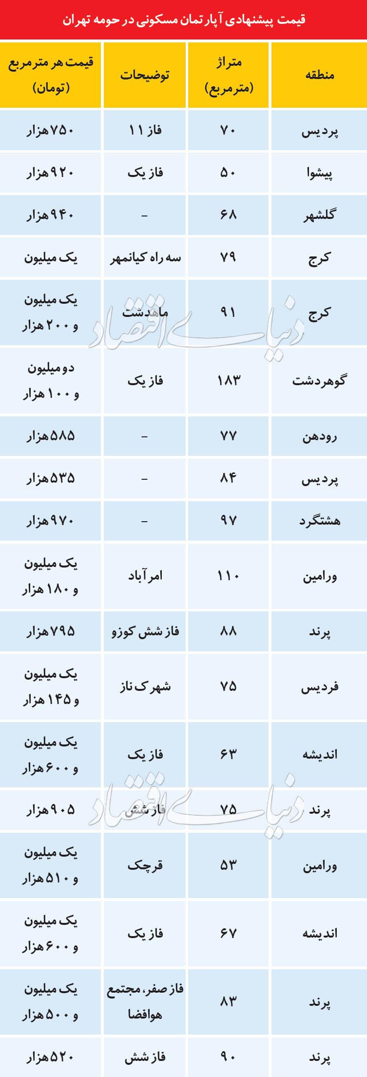 قیمت مسکن مهر جدید تهران