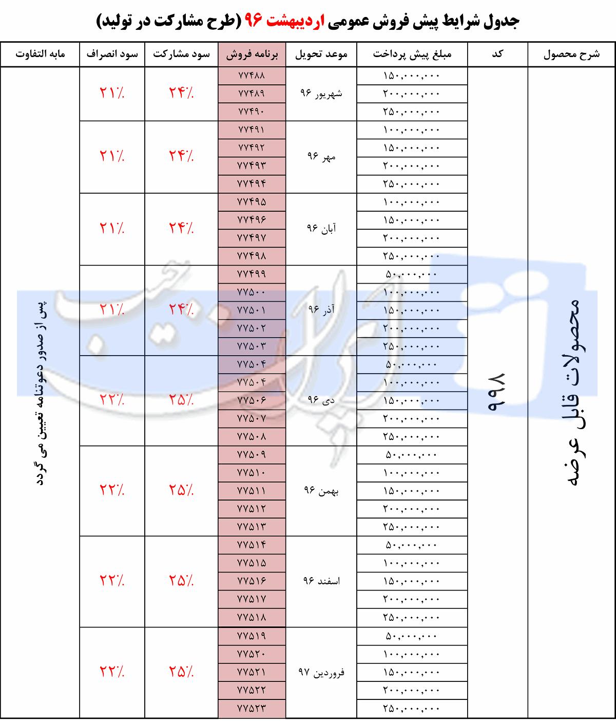 پیش فروش عمومی محصولات ایران خودرو با سود مشارکت 25 درصد - اردیبهشت 96