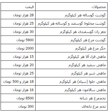 قیمت انواع گوشت در بازار تهران + جدول