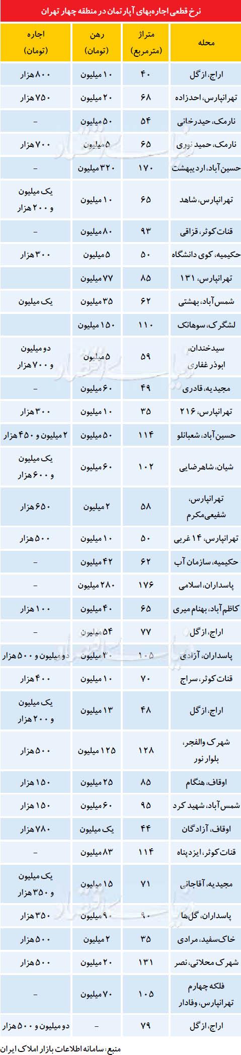 اجارهبهای مسکونی در بزرگترین منطقه تهران + جدول
