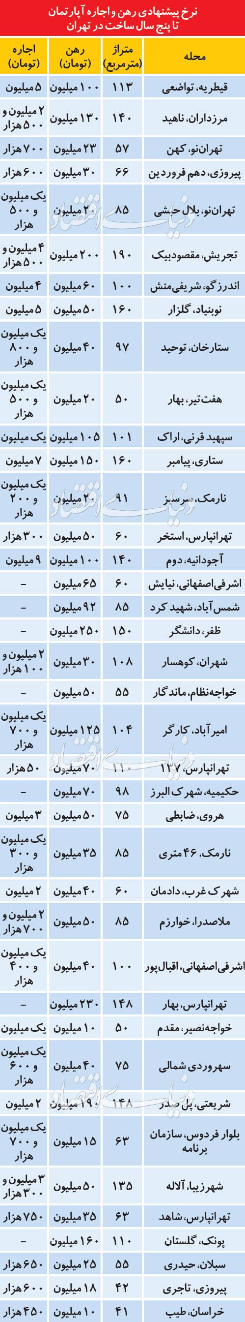 نرخ پیشنهادی رهن و اجاره آپارتمانهای تا 5 سال ساخت تهران