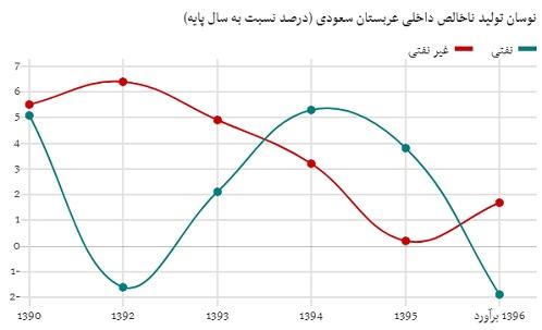عربستان سعودی چقدر از حج پول در میآورد؟
