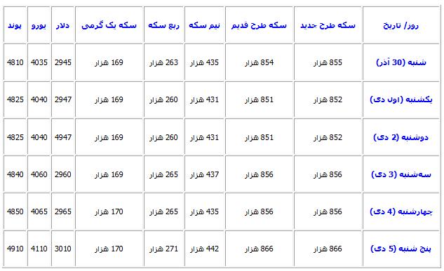 قیمت سکه پارسیان عیار ۷۵۰ وزن ۲۰۰