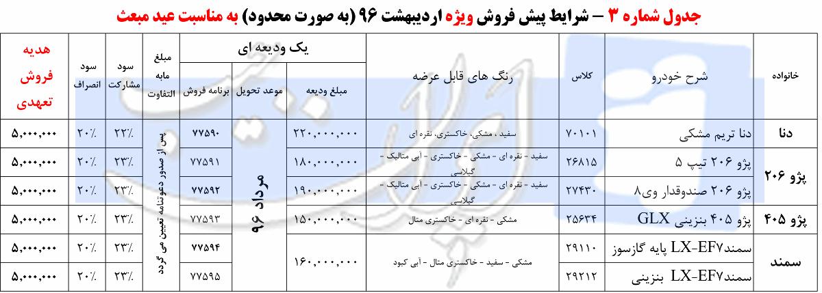 شرایط پیش فروش کلیه محصولات ایران خودرو / اردیبهشت 96
