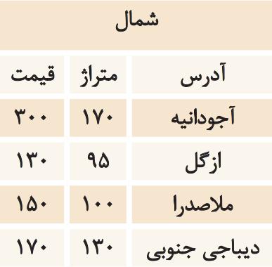 مشاوره املاک تهران قیمت اجاره خانه اجاره مسکن در تهران اجاره خانه در کرج اجاره خانه در اصفهان اجاره آپارتمان در کرج اجاره آپارتمان در تهران
