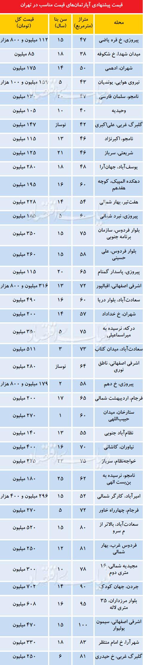 قیمت پیشنهادی آپارتمانهای قیمت مناسب در تهران