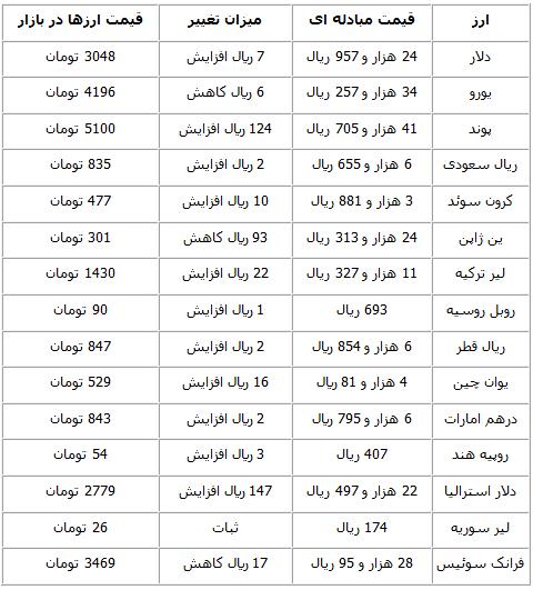 آرامش بازار ارز در آخرین روز هفته جدول قیمت