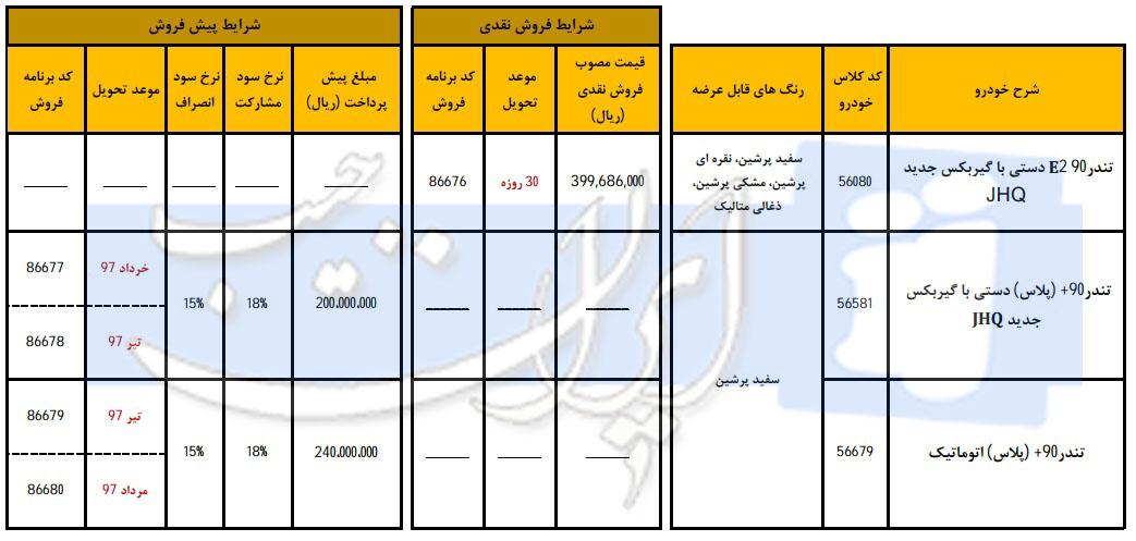 شرایط ویژه فروش محصولات تندر 90 از سوی ایرانخودرو