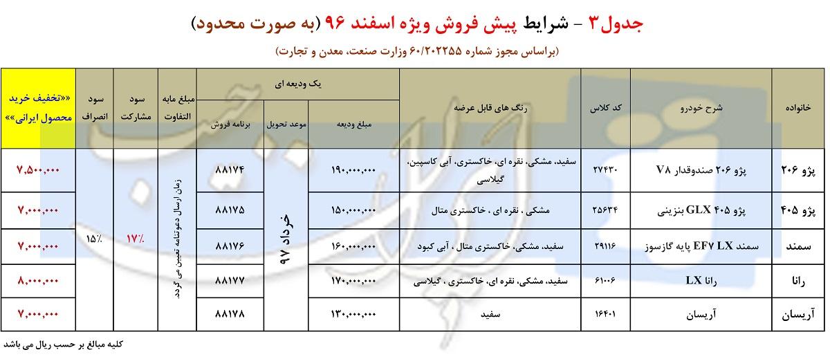 شرایط جدید پیش فروش محصولات ایران خودرو - اسفند 96