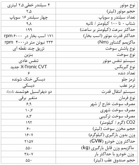 جدول مشخصات کامل فنی renault کولیوس 2018