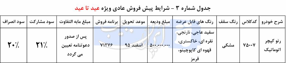 شرایط فروش عید تا عید رنو کپچرایران خودرو اعلام شد  شرایط فروش عید تا عید محصولات ایران خودرو اعلام شد 5bzdy83enxeg38izrz47