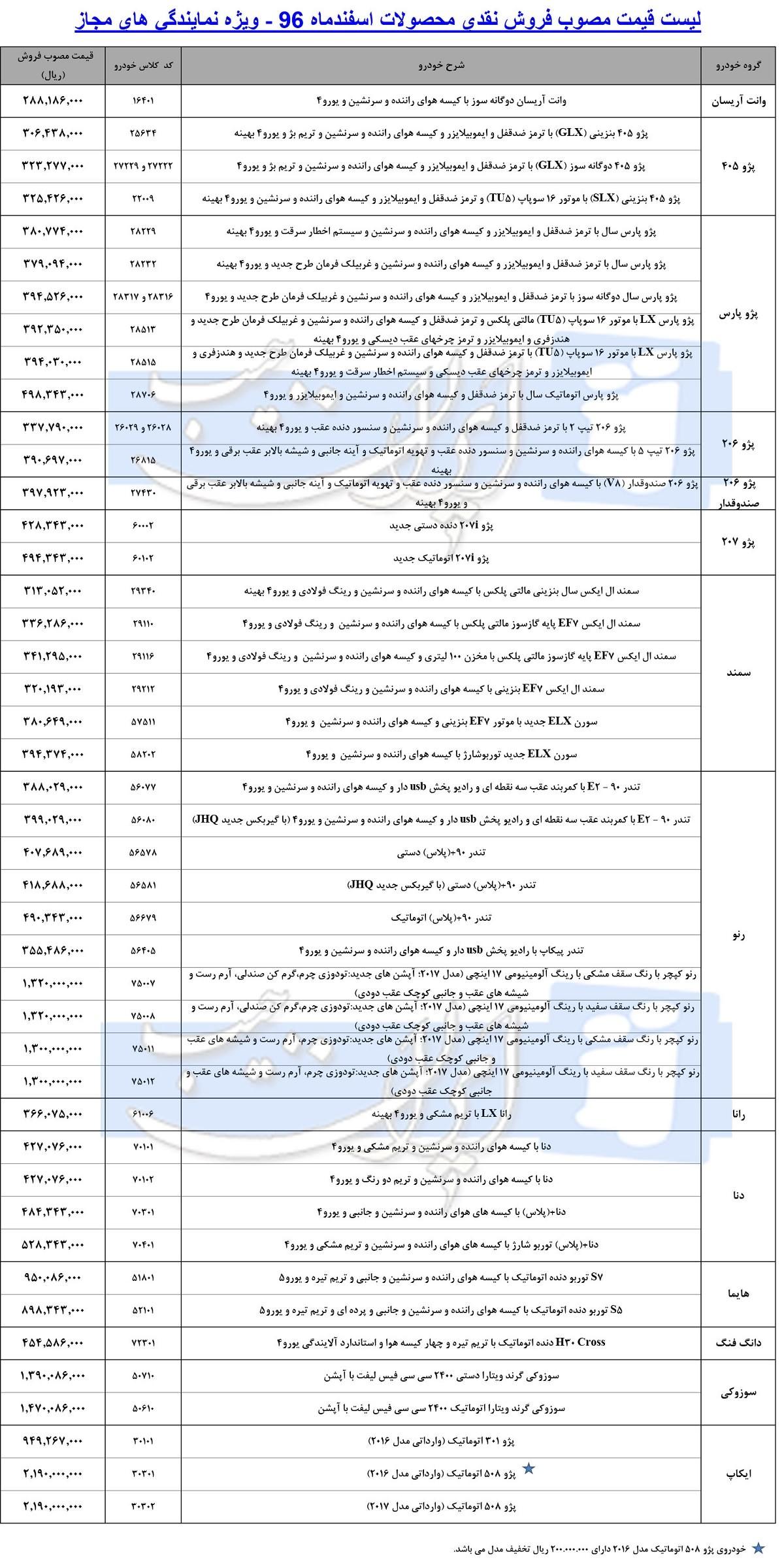 لیست قیمت جدید کارخانه ای محصولات ایران خودرو - اسفند 96