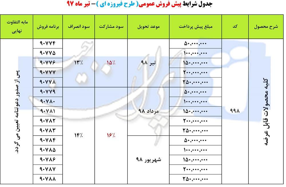 آغاز مرحله جدید پیشفروش محصولات ایران خودرو (طرح فیروزهای)