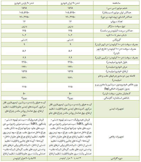 ال 90 ایرانخودرو با پارسخودرو چه تفاوتی دارد