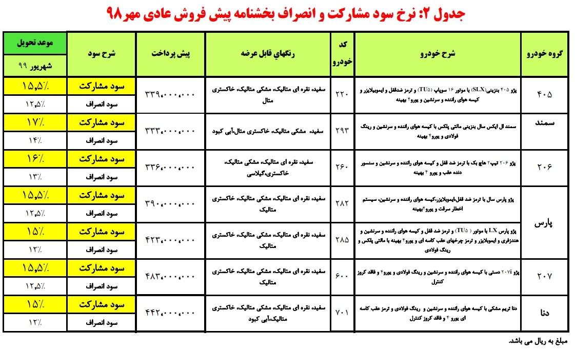 طرح جدید پیش فروش محصولات ایران خودرو - مهر 98