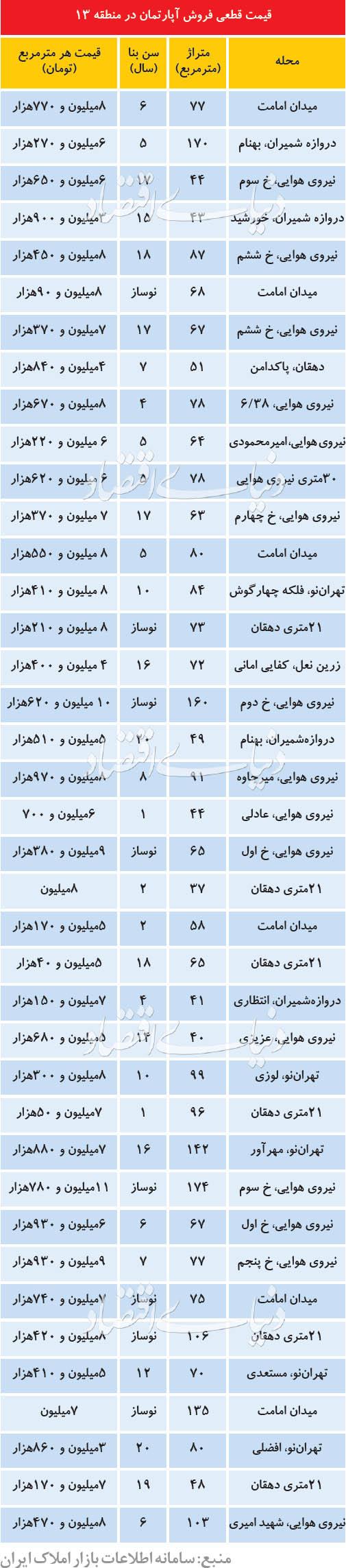 قیمت قطعی فروش آپارتمان در منطقه 13 تهران
