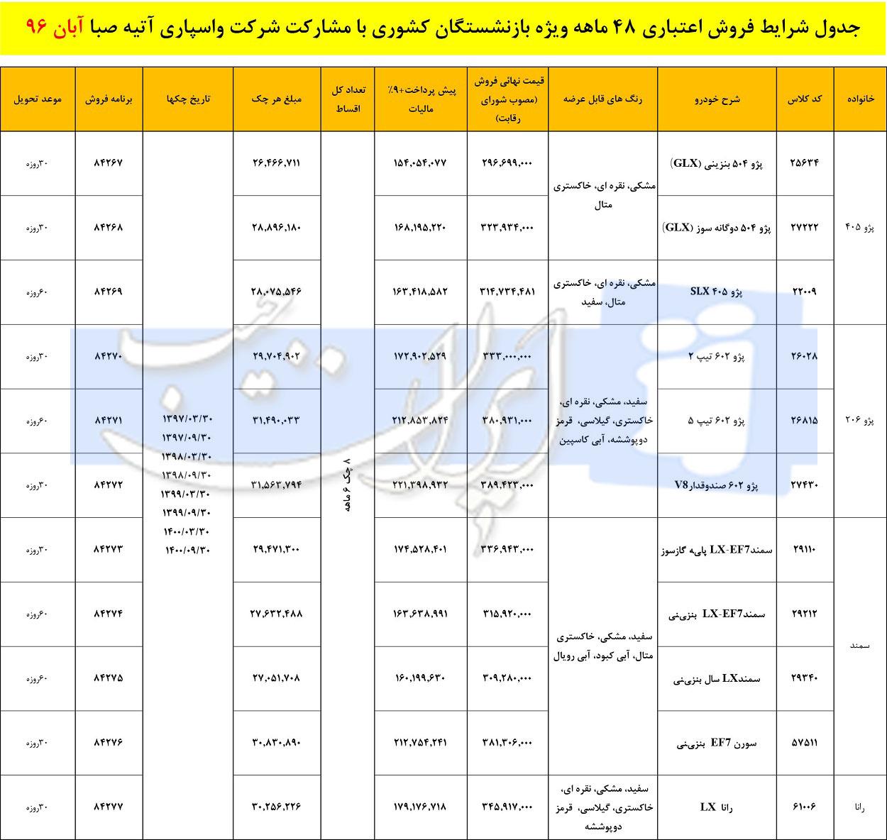 شرایط جدید فروش اقساطی محصولات ایران خودرو ویژه بازنشستگان كشوری - آبان 96