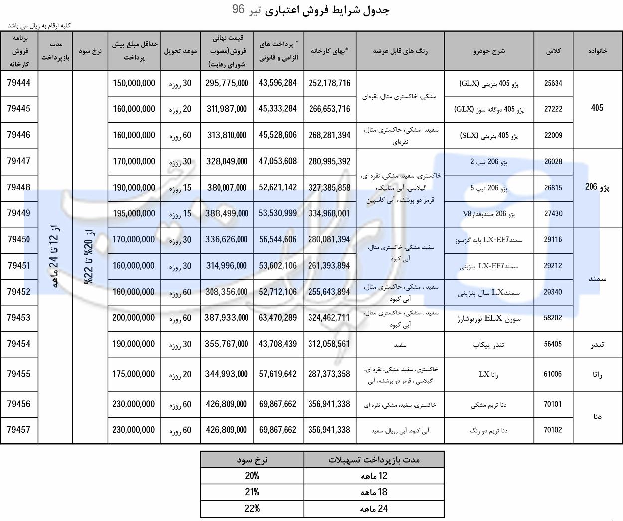 نتیجه تصویری برای قیمت خودرو 96
