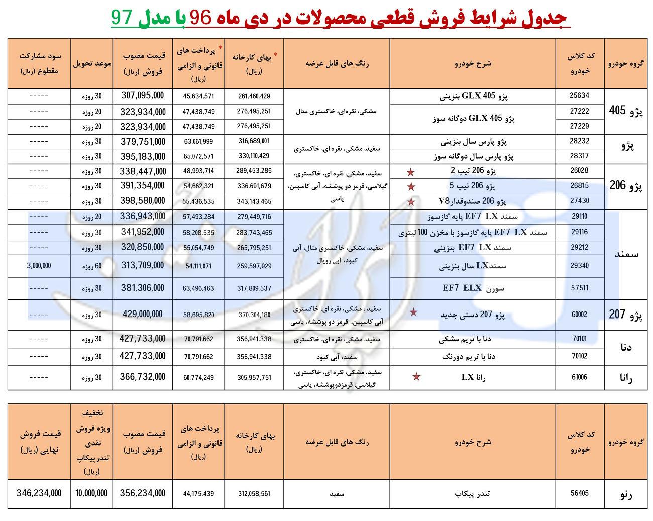 شرایط فروش فوری محصولات ایران خودرو با مدل 97 - دی 96