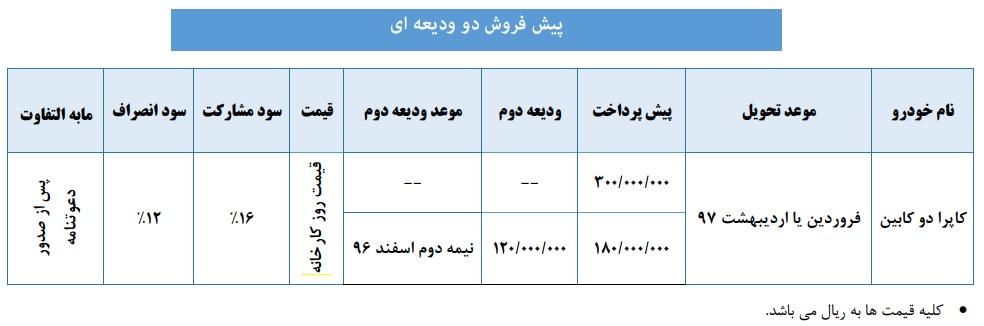 شرایط جدید پیش فروش وانت کاپرا2 - بهمن 96