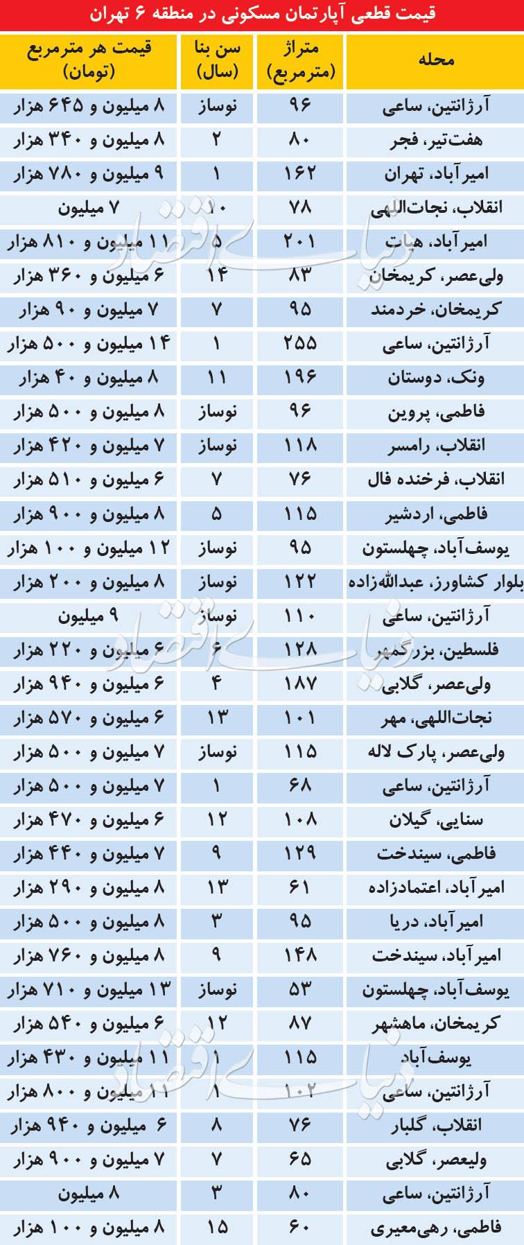 قیمت قطعی آپارتمان مسکونی در منطقه 6 تهران