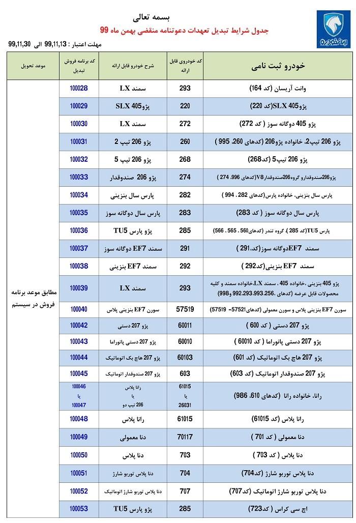 طرح تبدیل حوالههای ایران خودرو به سایر محصولات - بهمن 99