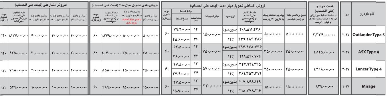شرایط فروش محصولات میتسوبیشی ژاپن در ایران - آبان 96